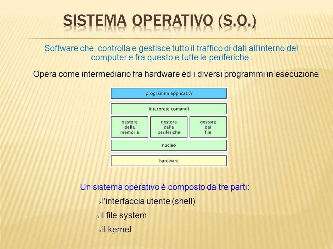 Software che, controlla e gestisce tutto il traffico di dati all'interno del computer e fra questo e tutte le periferiche. Opera come intermediario fr