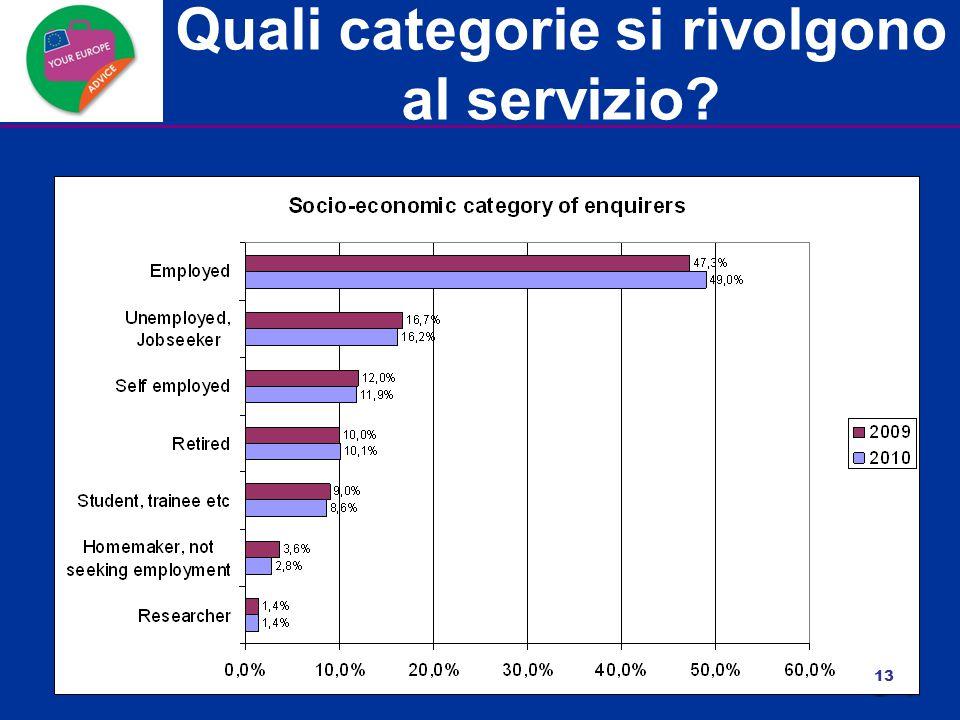 Quali categorie si rivolgono al servizio? 13