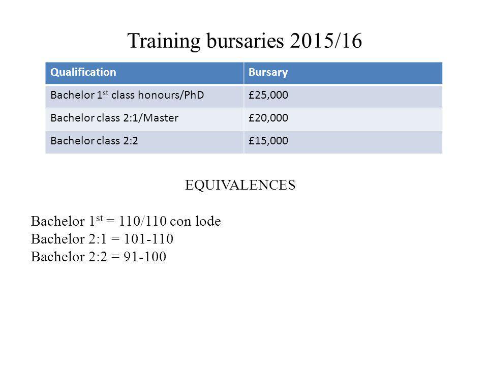 Training bursaries 2015/16 QualificationBursary Bachelor 1 st class honours/PhD£25,000 Bachelor class 2:1/Master£20,000 Bachelor class 2:2£15,000 EQUIVALENCES Bachelor 1 st = 110/110 con lode Bachelor 2:1 = 101-110 Bachelor 2:2 = 91-100