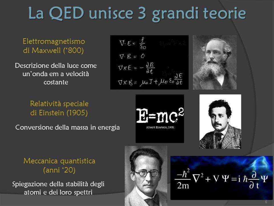 Lo spazio vuoto non è vuoto Meraviglie della Mondo Quantistico  La teoria di Dirac, come tutta la meccanica classica, considera l'elettrone isolato nel vuoto  Ma il vuoto (assenza di massa ed energia) deve essere ripensato in virtù del Principio di Indeterminazione di Heisenberg  Si può creare energia dal nulla.