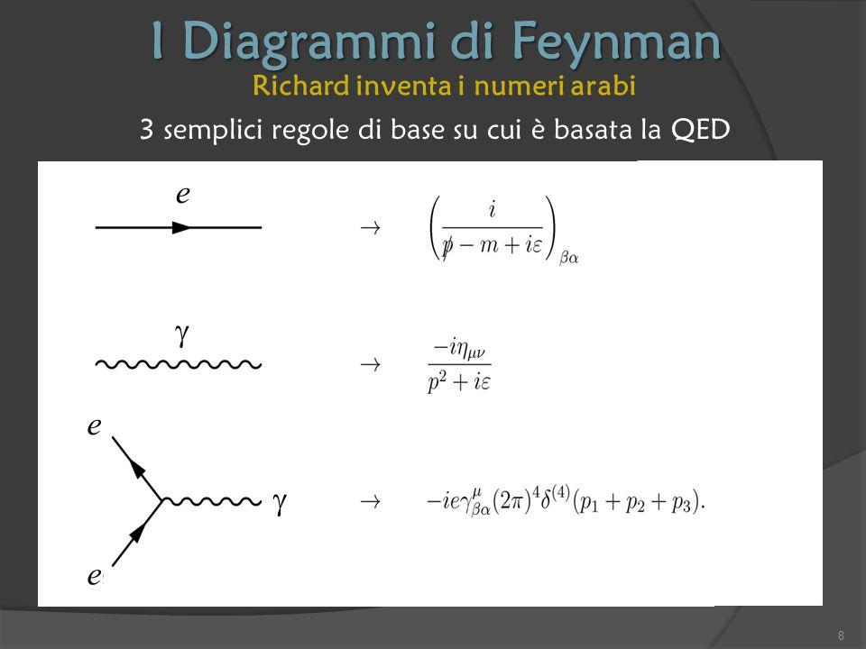Il Modello Standard Il Bosone di Higgs era il tassello mancante del Modello Standard, che dimostra l'esistenza del campo di Higgs, e quindi del meccanismo BEH con cui tutte le particelle elementari acquistano la loro massa 39
