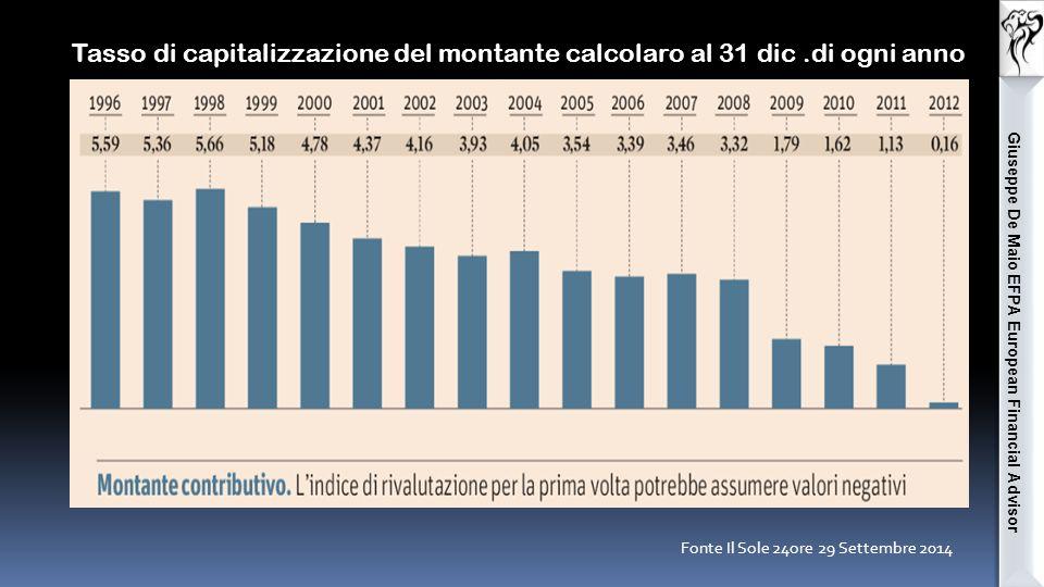Fonte Il Sole 24ore 29 Settembre 2014 Tasso di capitalizzazione del montante calcolaro al 31 dic.di ogni anno