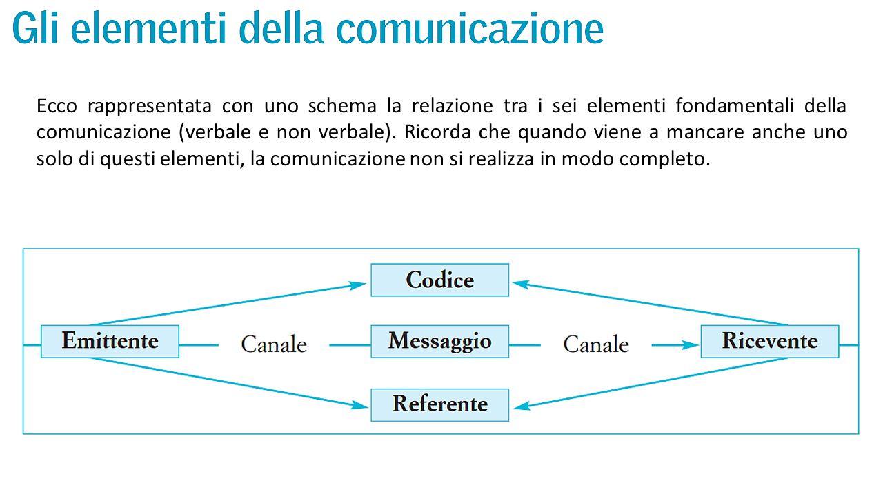 Ecco rappresentata con uno schema la relazione tra i sei elementi fondamentali della comunicazione (verbale e non verbale). Ricorda che quando viene a