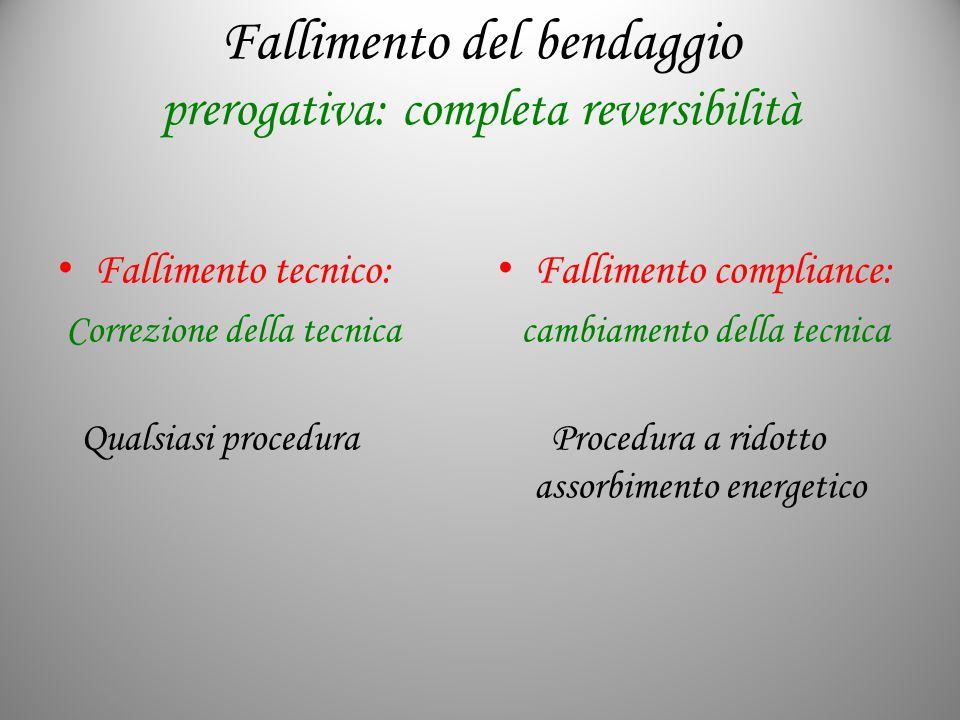 Fallimento del bendaggio prerogativa: completa reversibilità Fallimento tecnico: Correzione della tecnica Qualsiasi procedura Fallimento compliance: c