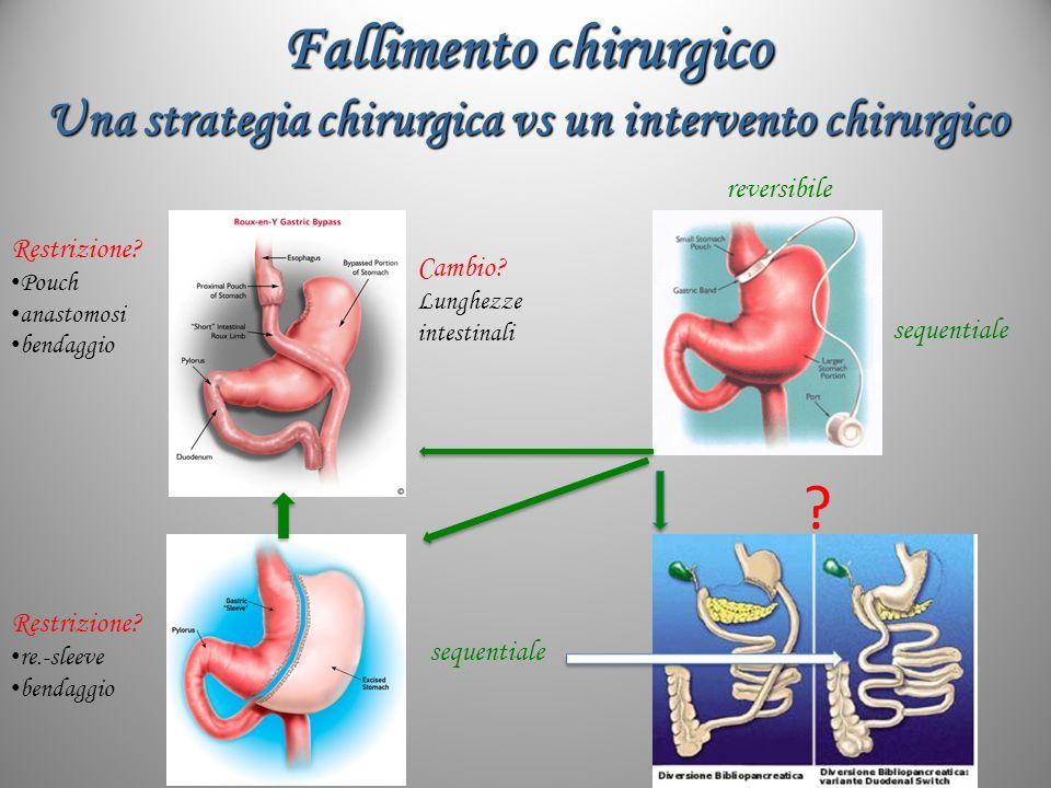 Fallimento chirurgico Una strategia chirurgica vs un intervento chirurgico Restrizione? Pouch anastomosi bendaggio Cambio? Lunghezze intestinali Restr