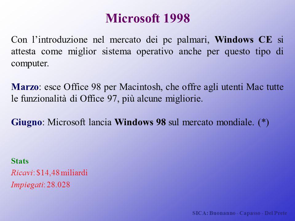 SICA: Buonanno - Capasso - Del Prete Microsoft 1998 Con l'introduzione nel mercato dei pc palmari, Windows CE si attesta come miglior sistema operativ