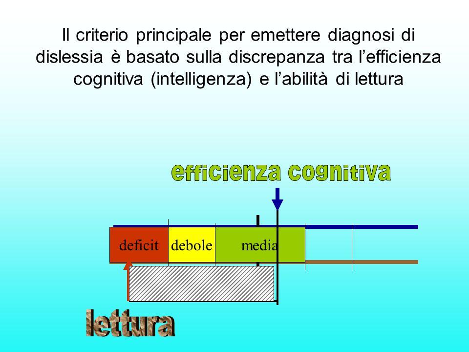 mediadeboledeficit Il criterio principale per emettere diagnosi di dislessia è basato sulla discrepanza tra l'efficienza cognitiva (intelligenza) e l'