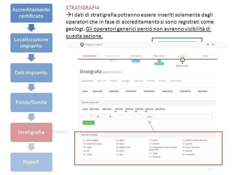 Accreditamento certificato Localizzazione impianto Dati impiantoPozzo/SondaStratigrafiaReport STRATIGRAFIA  I dati di stratigrafia potranno essere inseriti solamente dagli operatori che in fase di accreditamento si sono registrati come geologi.
