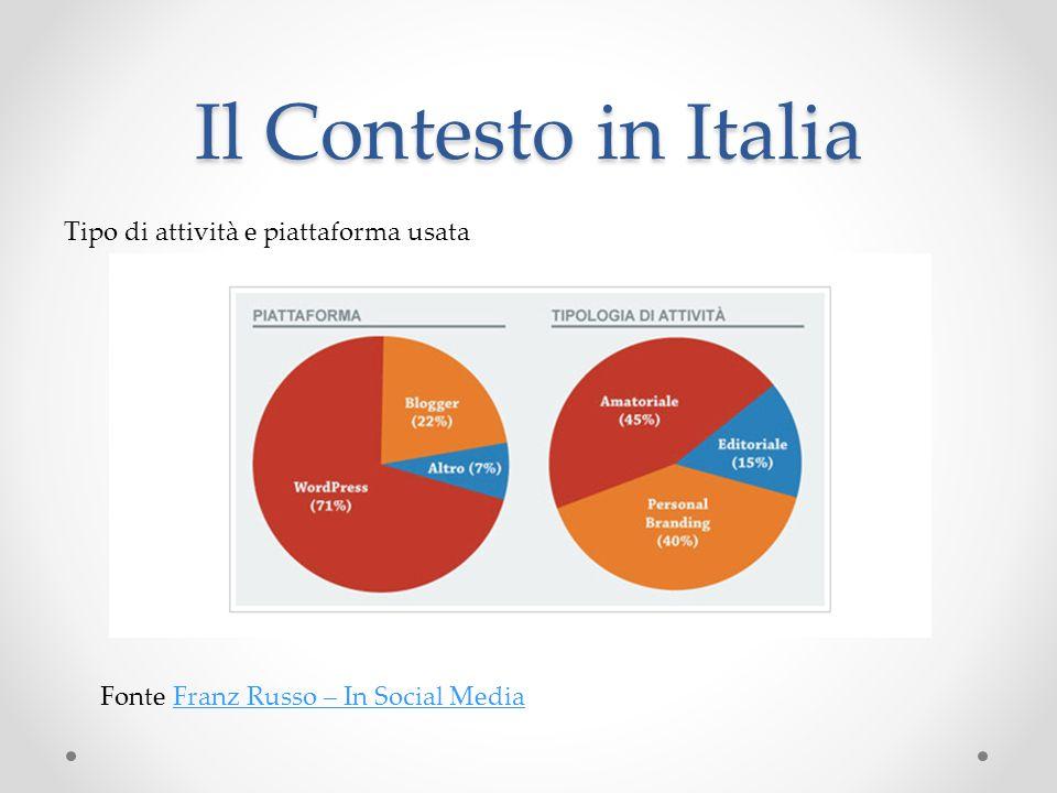 Il Contesto in Italia Fonte Franz Russo – In Social MediaFranz Russo – In Social Media Tipo di attività e piattaforma usata