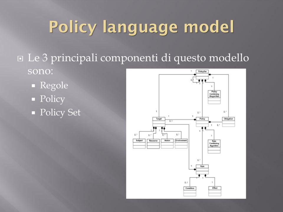  Le 3 principali componenti di questo modello sono:  Regole  Policy  Policy Set