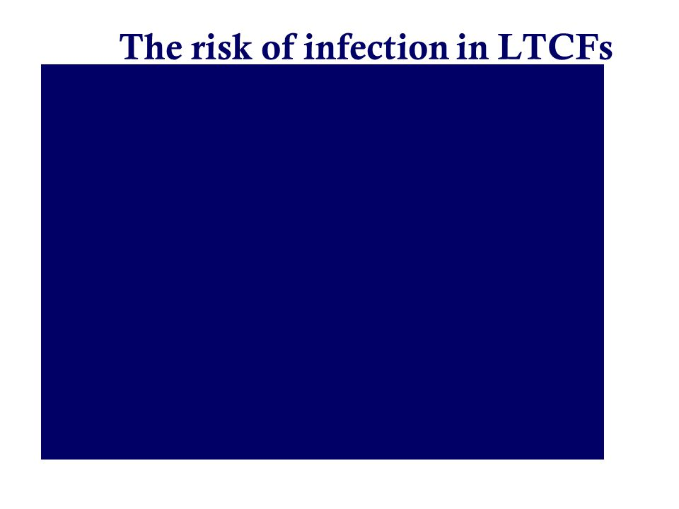 The risk of infection in LTCFs