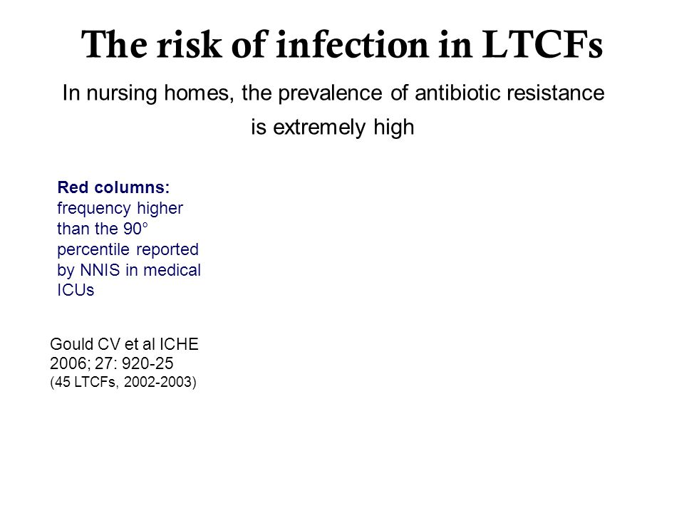 In nursing homes, the prevalence of antibiotic resistance is extremely high Red columns: frequency higher than the 90° percentile reported by NNIS in medical ICUs Gould CV et al ICHE 2006; 27: 920-25 (45 LTCFs, 2002-2003) The risk of infection in LTCFs