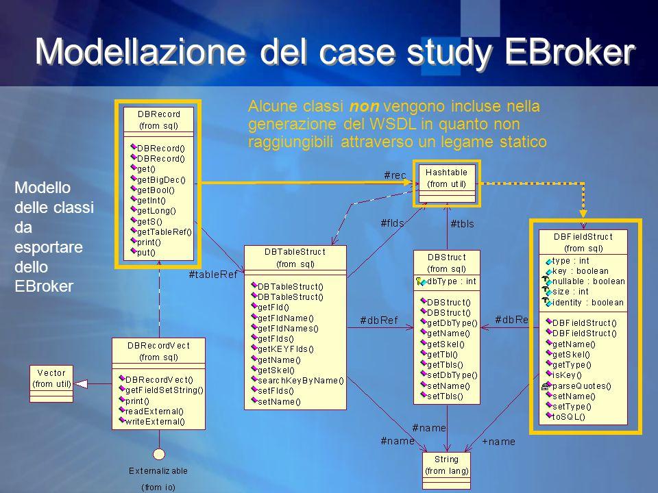Modellazione del case study EBroker Modello delle classi da esportare dello EBroker Alcune classi non vengono incluse nella generazione del WSDL in quanto non raggiungibili attraverso un legame statico