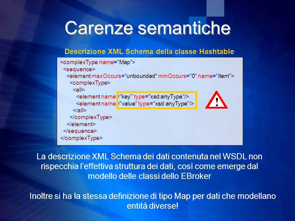Carenze semantiche Inoltre si ha la stessa definizione di tipo Map per dati che modellano entità diverse.