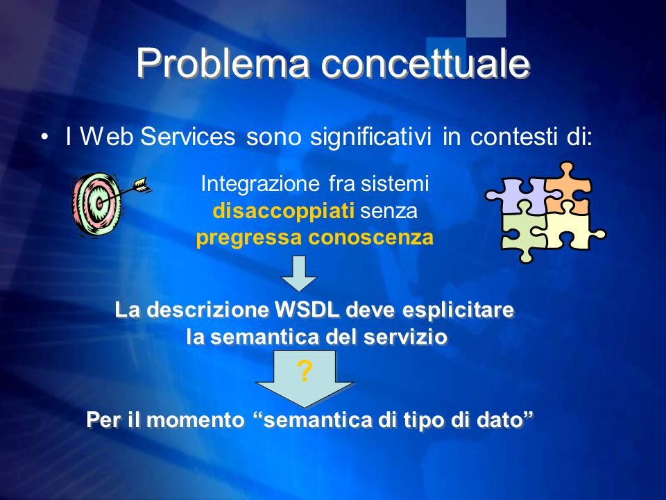 Problema concettuale I Web Services sono significativi in contesti di: Integrazione fra sistemi disaccoppiati senza pregressa conoscenza La descrizione WSDL deve esplicitare la semantica del servizio La descrizione WSDL deve esplicitare la semantica del servizio .