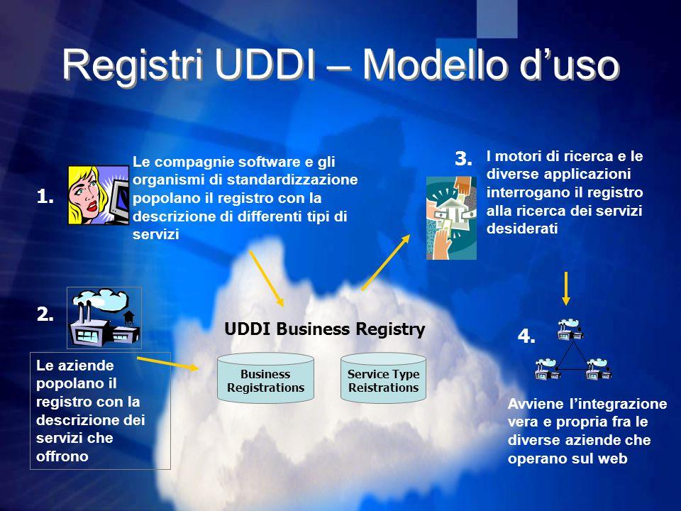 Registri UDDI – Modello d'uso UDDI Business Registry I motori di ricerca e le diverse applicazioni interrogano il registro alla ricerca dei servizi desiderati 3.