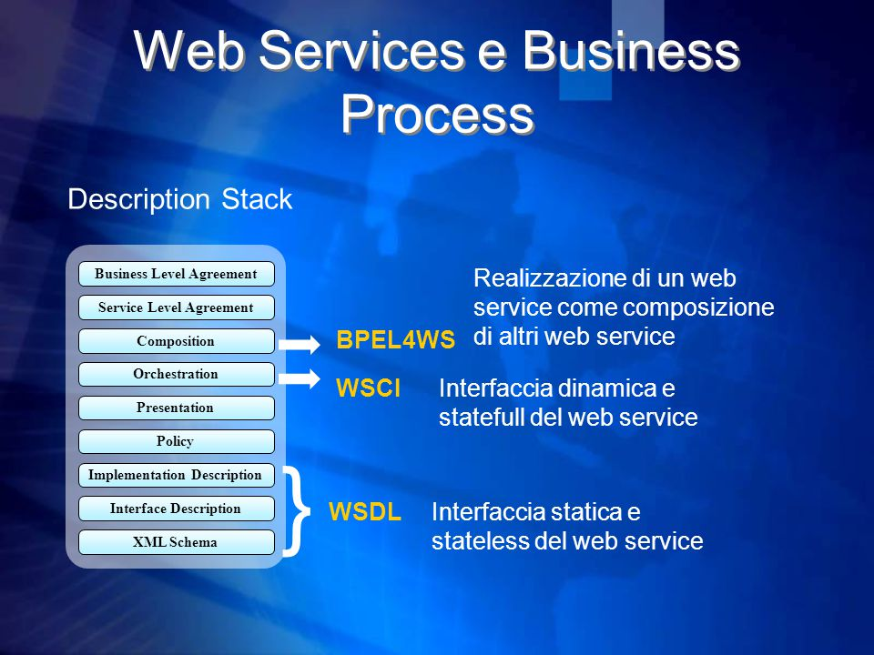 Web Services e Business Process Service Level Agreement Composition Business Level Agreement Orchestration Interface Description Implementation Description Policy Presentation XML Schema } WSDL WSCI BPEL4WS Description Stack Interfaccia dinamica e statefull del web service Realizzazione di un web service come composizione di altri web service Interfaccia statica e stateless del web service