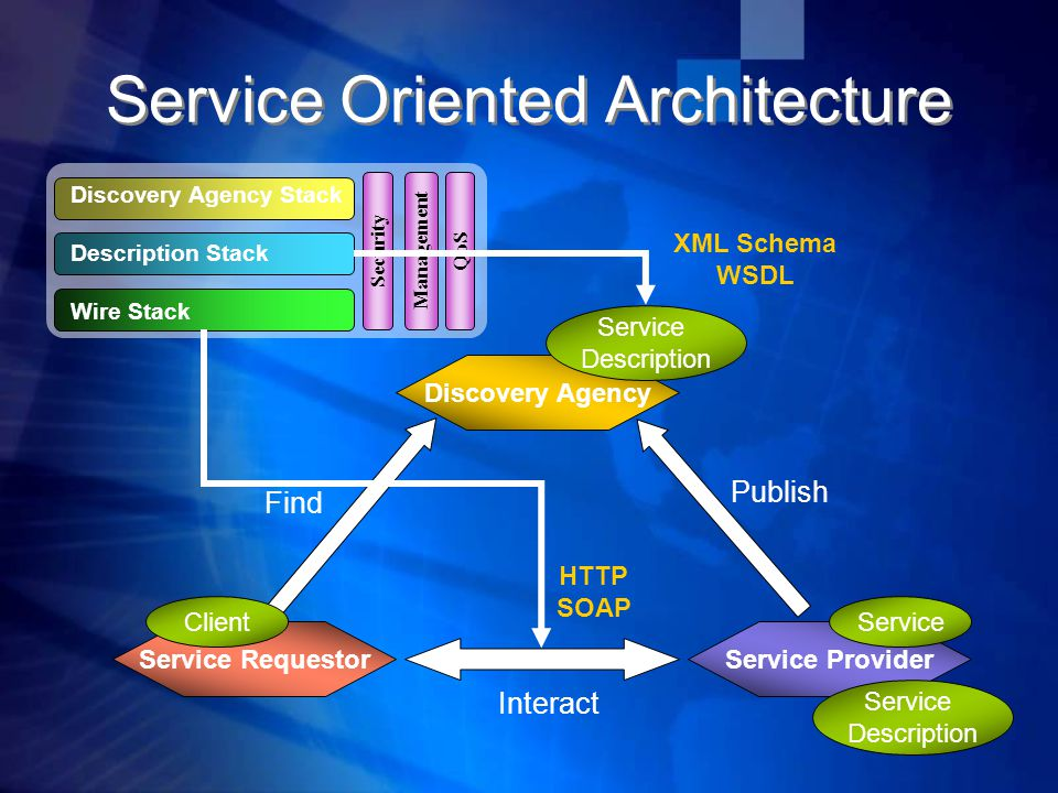 Service Oriented Architecture Service Requestor Discovery Agency Service Provider Service Description Client Publish Interact Find Service Description Wire Stack Description Stack Discovery Agency Stack Security Management QoS HTTP SOAP XML Schema WSDL