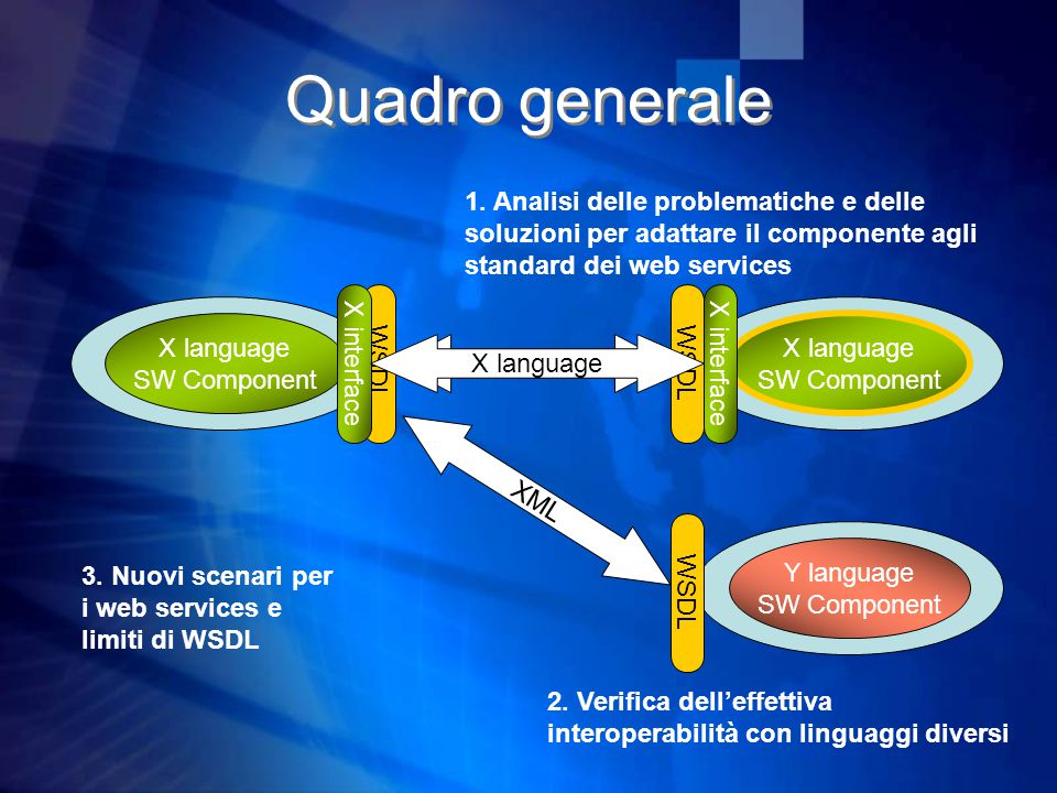 Quadro generale X language SW Component X language SW Component XML WSDL Y language SW Component X interface WSDL XML X interface X language 1.