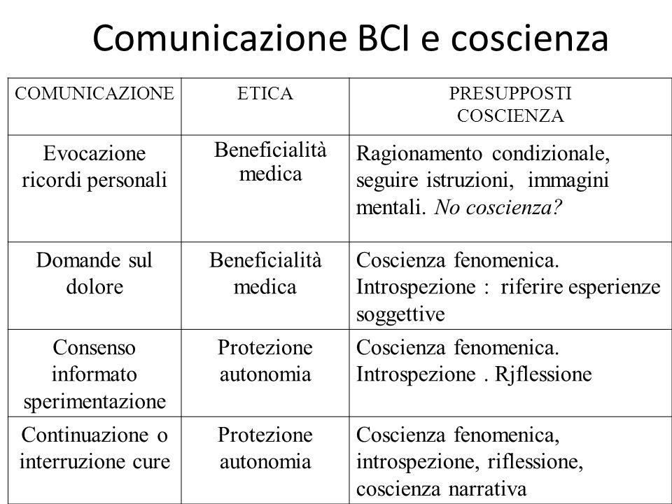 Comunicazione BCI e coscienza COMUNICAZIONEETICAPRESUPPOSTI COSCIENZA Evocazione ricordi personali Beneficialità medica Ragionamento condizionale, seguire istruzioni, immagini mentali.