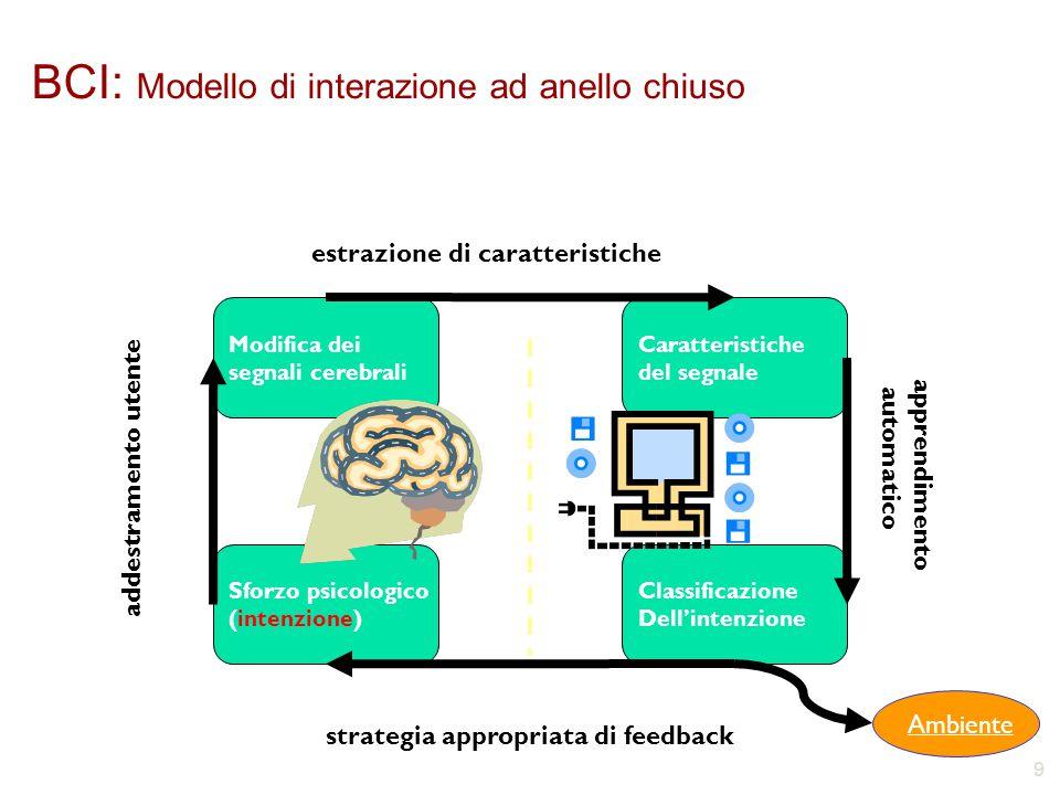 9 Sforzo psicologico (intenzione)  Modifica dei segnali cerebrali Caratteristiche del segnale Classificazione Dell'intenzione estrazione di caratteristiche strategia appropriata di feedback addestramento utente apprendimento automatico Ambiente BCI: Modello di interazione ad anello chiuso