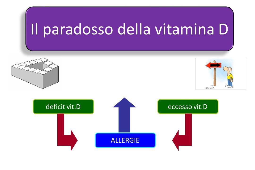 Il paradosso della vitamina D deficit vit.Deccesso vit.D ALLERGIE