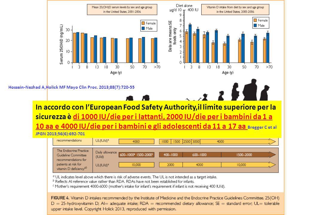 Hossein-Nezhad A,Holick MF Mayo Clin Proc. 2013;88(7):720-55 In accordo con l'European Food Safety Authority,il limite superiore per la sicurezza è di