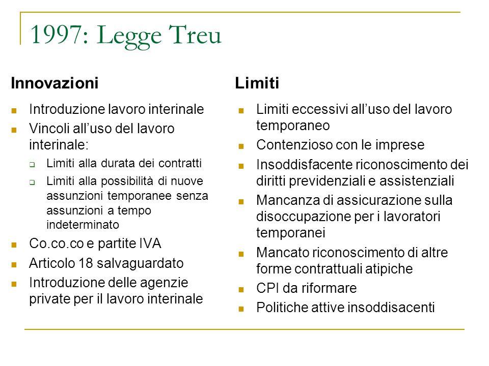 1997: Legge Treu Innovazioni Introduzione lavoro interinale Vincoli all'uso del lavoro interinale:  Limiti alla durata dei contratti  Limiti alla po