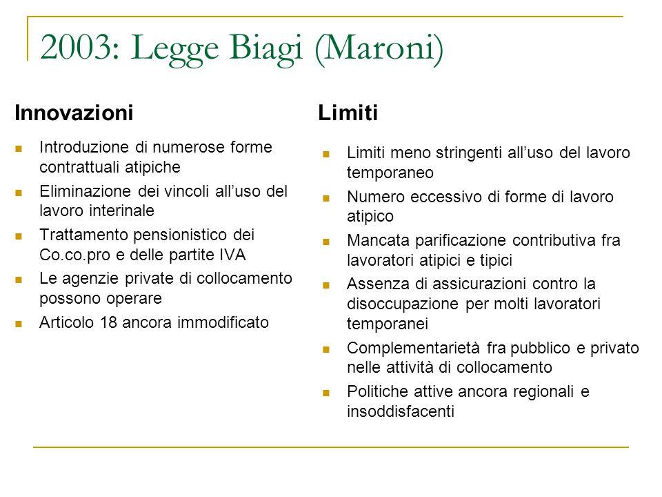 2003: Legge Biagi (Maroni) Innovazioni Introduzione di numerose forme contrattuali atipiche Eliminazione dei vincoli all'uso del lavoro interinale Tra