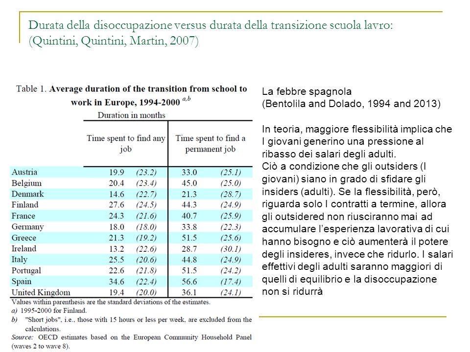 Durata della disoccupazione versus durata della transizione scuola lavro: (Quintini, Quintini, Martin, 2007) La febbre spagnola (Bentolila and Dolado,