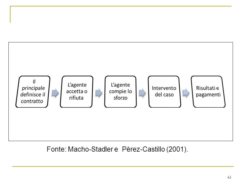 43 Fonte: Macho-Stadler e Pèrez-Castillo (2001).