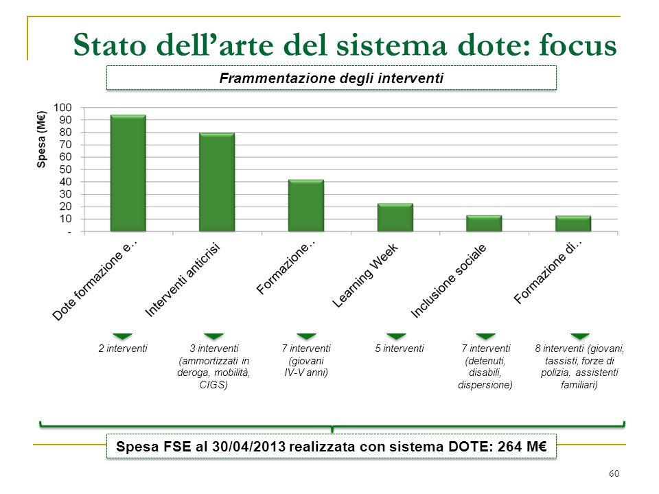 Stato dell'arte del sistema dote: focus 60 Spesa FSE al 30/04/2013 realizzata con sistema DOTE: 264 M€ 7 interventi (detenuti, disabili, dispersione)