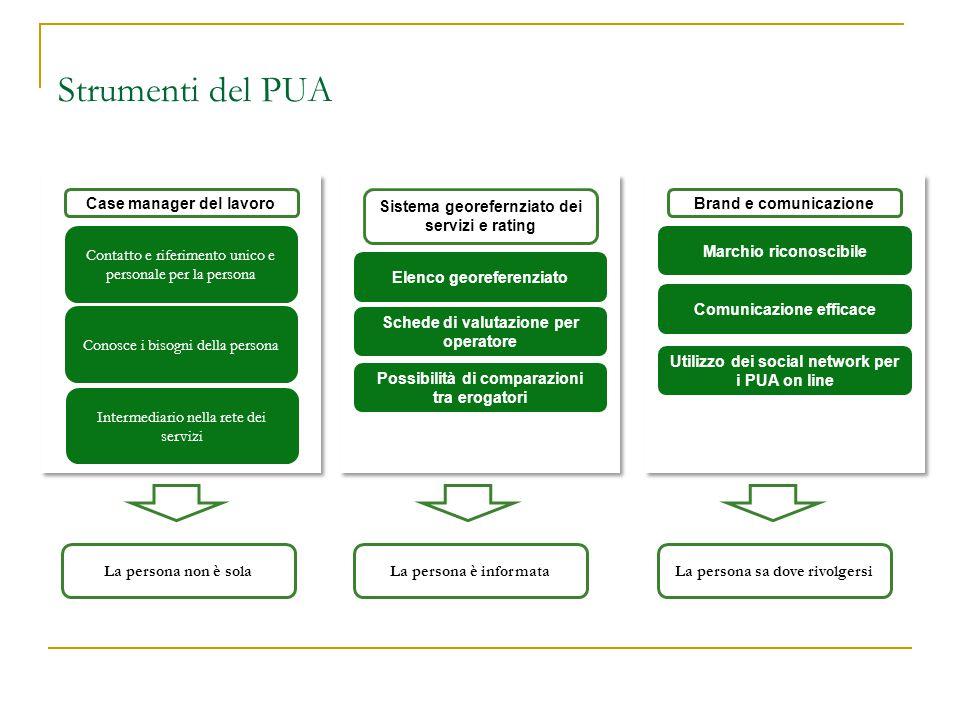 Strumenti del PUA Elenco georeferenziato Schede di valutazione per operatore Brand e comunicazione Marchio riconoscibile Comunicazione efficace Case m