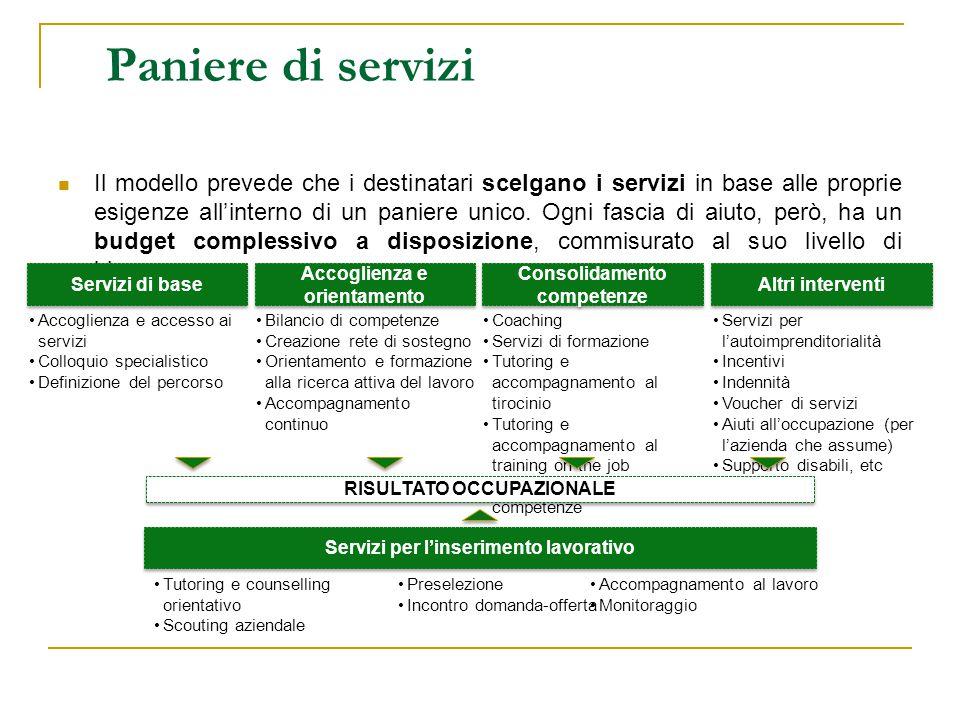 Il modello prevede che i destinatari scelgano i servizi in base alle proprie esigenze all'interno di un paniere unico. Ogni fascia di aiuto, però, ha