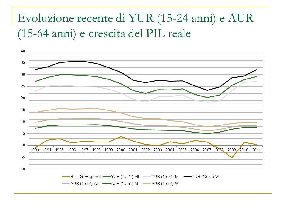 Evoluzione recente di YUR (15-24 anni) e AUR (15-64 anni) e crescita del PIL reale