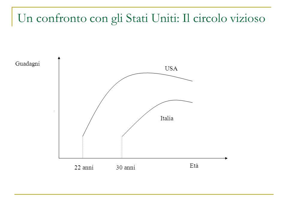 Un confronto con gli Stati Uniti: Il circolo vizioso Età 22 anni30 anni Guadagni Italia USA