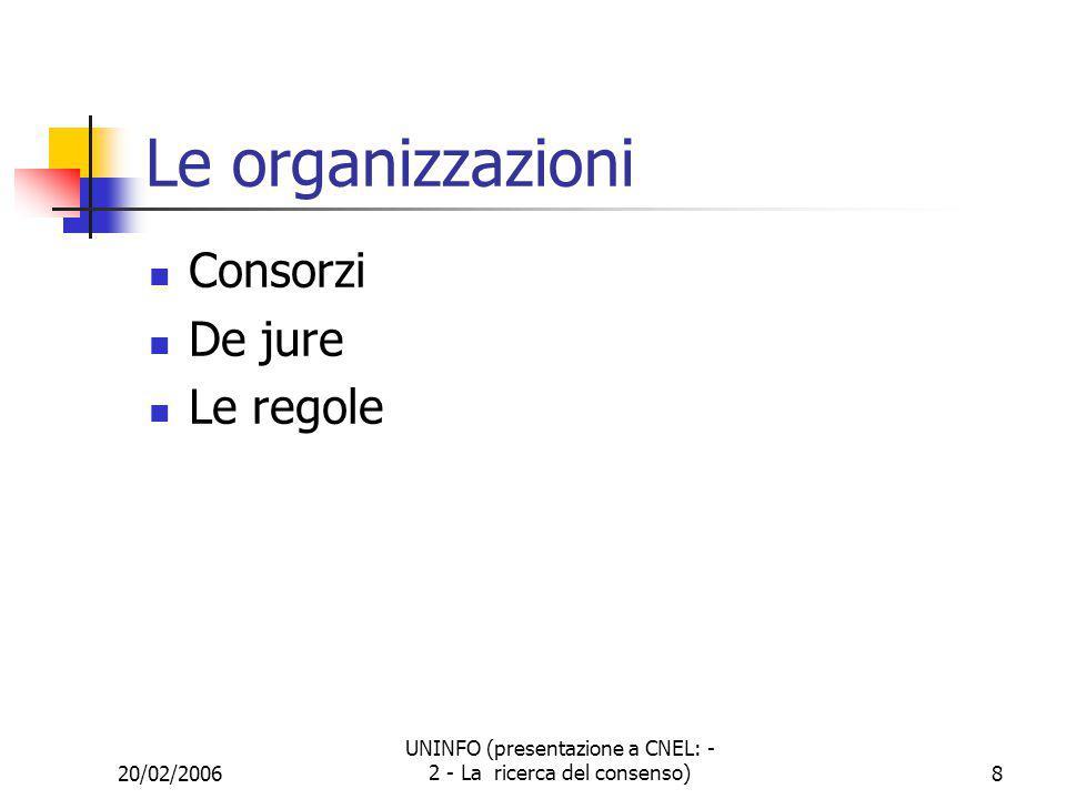 20/02/2006 UNINFO (presentazione a CNEL: - 2 - La ricerca del consenso)9 ISO livello mondiale CEN ISSS www.cenorm.be CENELEC www.cenelec.be IEC www.iec.ch ITU-TS www.itu.int ETSI www.etsi.org UNINFO www.uninfo.polito.it Ente Federato UNI CEI www.ceiuni.it ISCTI www.comunicazioni.it/iscti/ ICTSB www.ictsb.org JTC 1 www.jtc1.org ISO www.iso.com informatica elettronica telecomunicazioni livello europeo livello italiano dipendenza corrispondenza o partecipazione liason La struttura normativa nel settore ICT