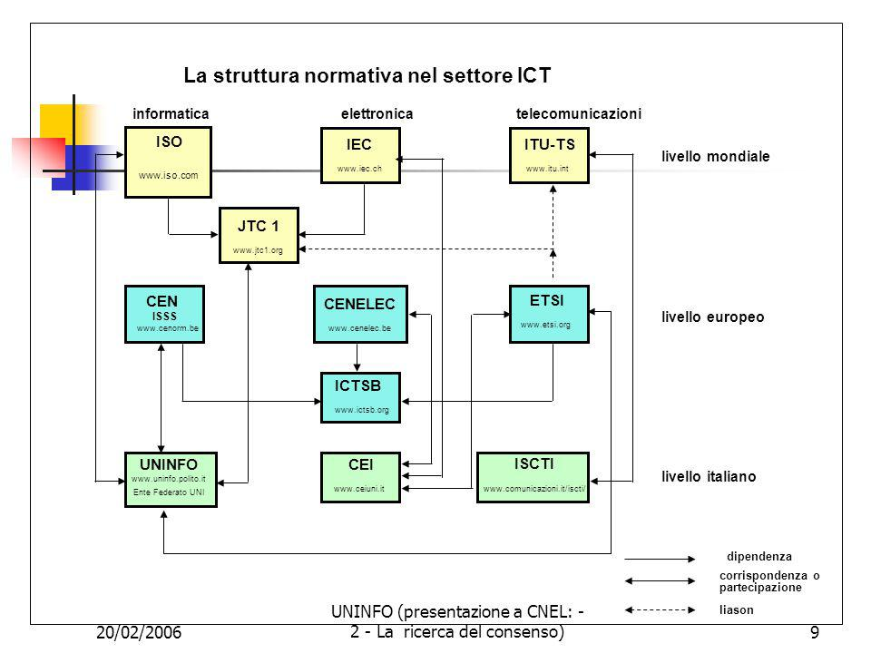 20/02/2006 UNINFO (presentazione a CNEL: - 2 - La ricerca del consenso)10 CEN Comitato Europeo di Normazione Construction Gas Healthcare (CHeF) ISSS Information Society Standardization System Pressure Equipment Safety and Machinery Services Strategic Advisory Body on Environment (SABE) Transport BT Segreteria Generale Electronic Commerce Electronic Business TC 224 Machine readable cards, related devices interfaces TC 225 Bar coding TC 247 Controls for mechanical building services TC 251 Health informatics TC 278 Road transport and traffic telematics TC 294 Communication systems for meters and remote reading of meters TC 304 ICT - European Localisation Requirements TC 310 Advanced manufactured technologies WORKSHOPS