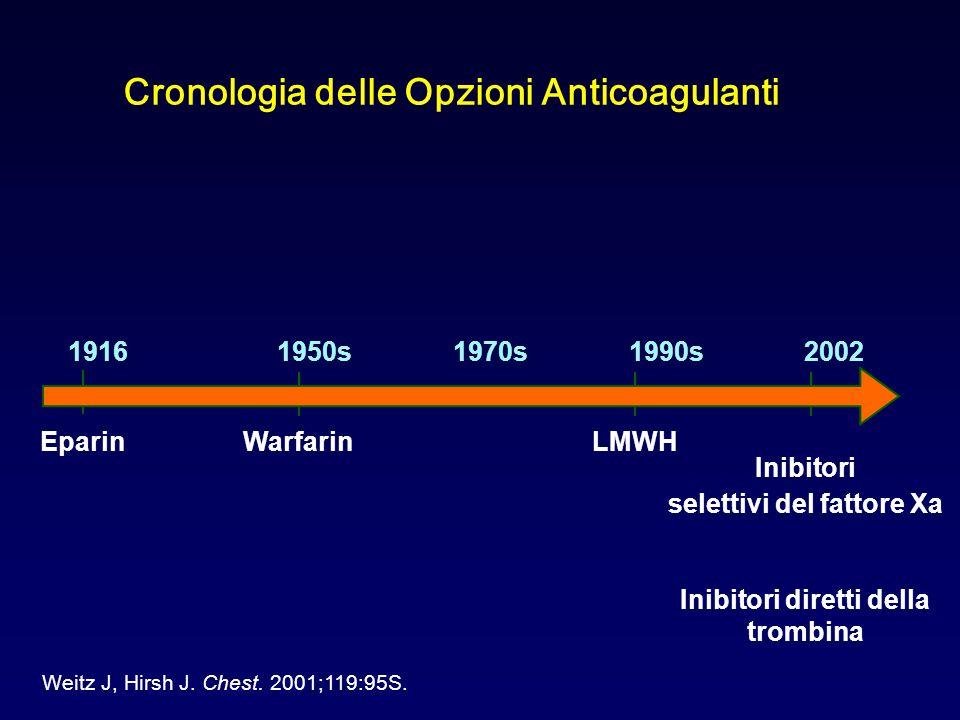 Cronologia delle Opzioni Anticoagulanti 1916 Eparin 1950s1990s20021970s WarfarinLMWH Inibitori selettivi del fattore Xa Inibitori diretti della trombina Weitz J, Hirsh J.