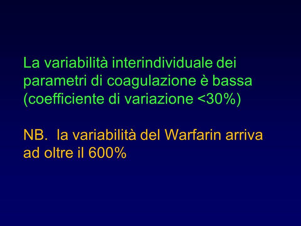La variabilit à interindividuale dei parametri di coagulazione è bassa (coefficiente di variazione <30%) NB.