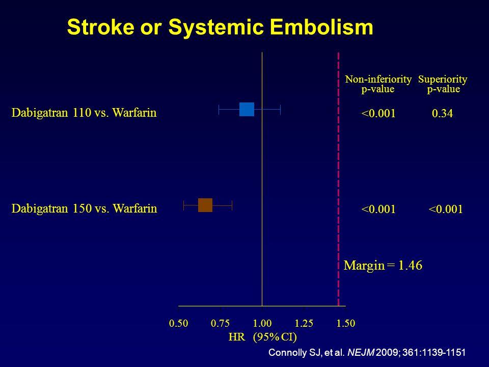 Stroke or Systemic Embolism 0.500.751.001.251.50 Dabigatran 110 vs.