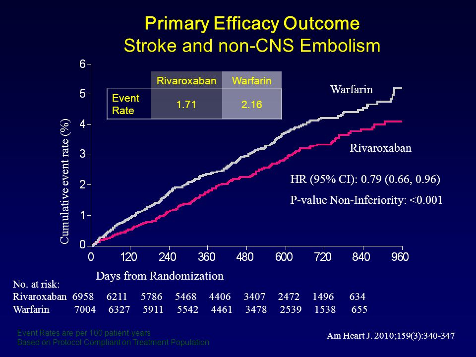 Apixaban versus Warfarin in Patients with Atrial Fibrillation Results of the ARISTOTLE Trial Granger CB, et al.