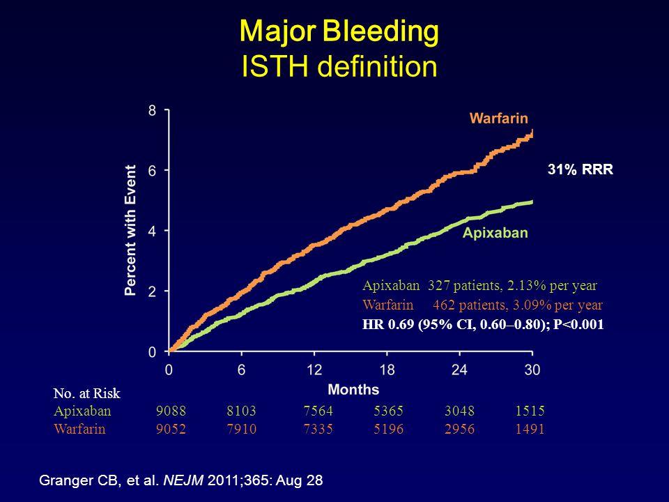 Major Bleeding ISTH definition Apixaban 327 patients, 2.13% per year Warfarin 462 patients, 3.09% per year HR 0.69 (95% CI, 0.60–0.80); P<0.001 No.