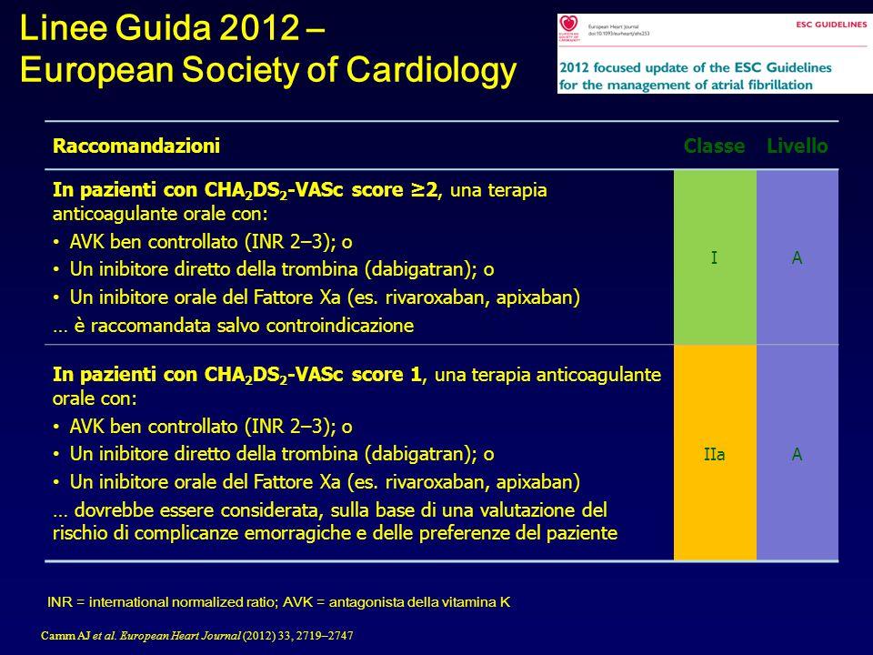 INR = international normalized ratio; AVK = antagonista della vitamina K Linee Guida 2012 – European Society of Cardiology RaccomandazioniClasseLivello In pazienti con CHA 2 DS 2 -VASc score ≥2, una terapia anticoagulante orale con: AVK ben controllato (INR 2–3); o Un inibitore diretto della trombina (dabigatran); o Un inibitore orale del Fattore Xa (es.