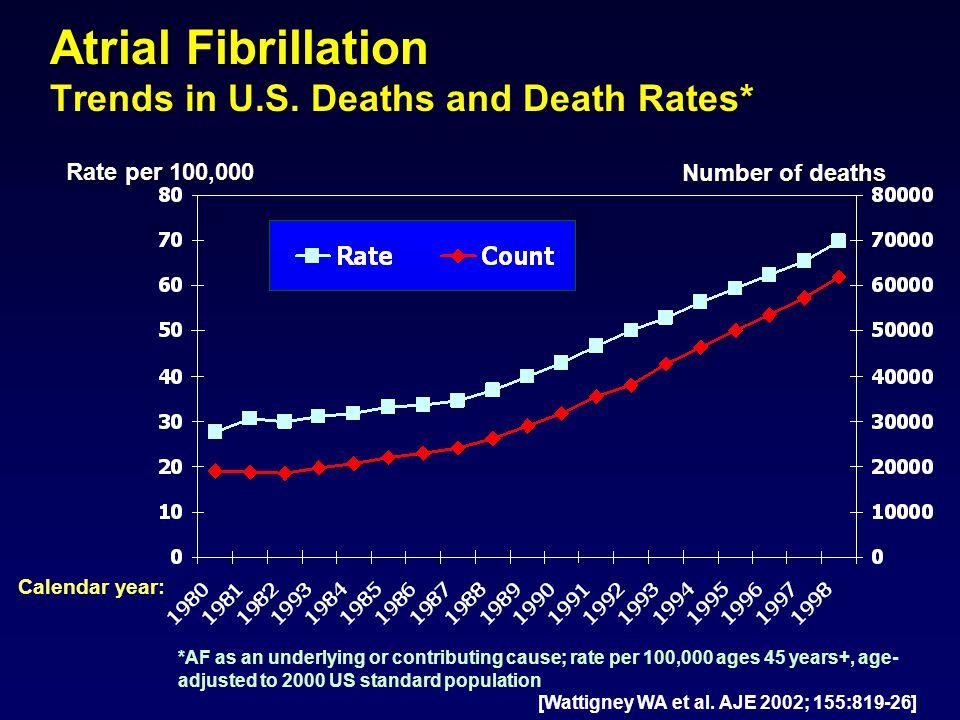 Atrial Fibrillation Atrial Fibrillation Trends in U.S.