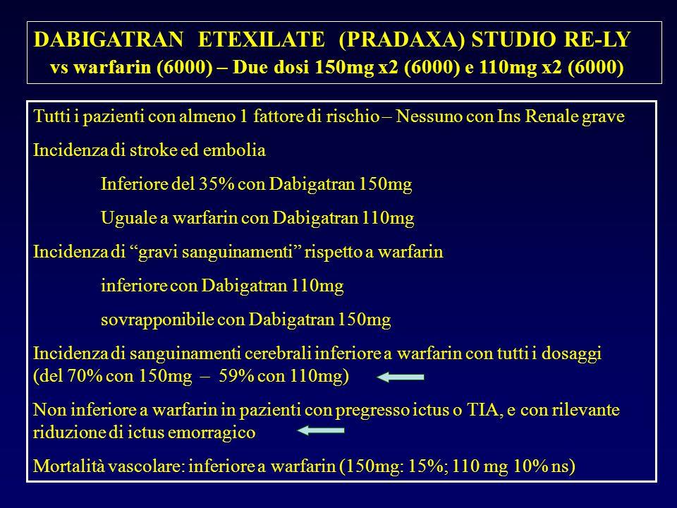 DABIGATRAN ETEXILATE (PRADAXA) STUDIO RE-LY vs warfarin (6000) – Due dosi 150mg x2 (6000) e 110mg x2 (6000) Tutti i pazienti con almeno 1 fattore di rischio – Nessuno con Ins Renale grave Incidenza di stroke ed embolia Inferiore del 35% con Dabigatran 150mg Uguale a warfarin con Dabigatran 110mg Incidenza di gravi sanguinamenti rispetto a warfarin inferiore con Dabigatran 110mg sovrapponibile con Dabigatran 150mg Incidenza di sanguinamenti cerebrali inferiore a warfarin con tutti i dosaggi (del 70% con 150mg – 59% con 110mg) Non inferiore a warfarin in pazienti con pregresso ictus o TIA, e con rilevante riduzione di ictus emorragico Mortalità vascolare: inferiore a warfarin (150mg: 15%; 110 mg 10% ns)