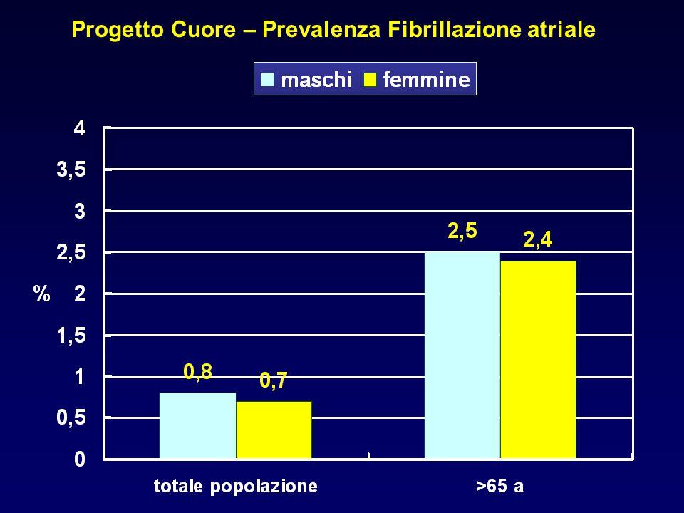 Progetto Cuore – Prevalenza Fibrillazione atriale