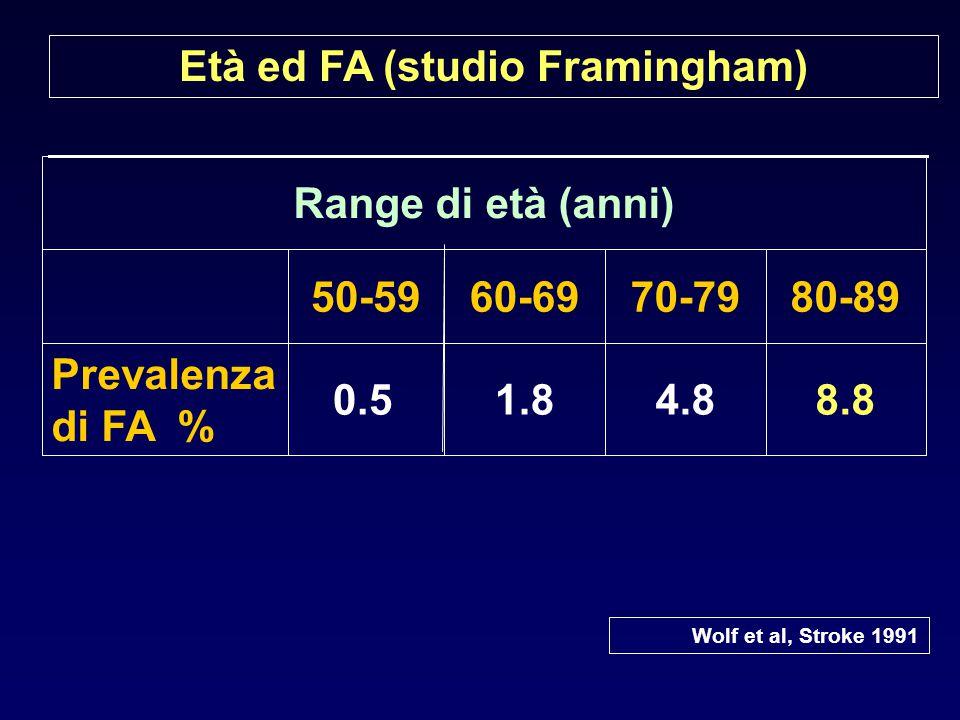 Età ed FA (studio Framingham) 8.84.81.8 0.5 Prevalenza di FA % 80-8970-7960-6950-59 Range di età (anni) Wolf et al, Stroke 1991