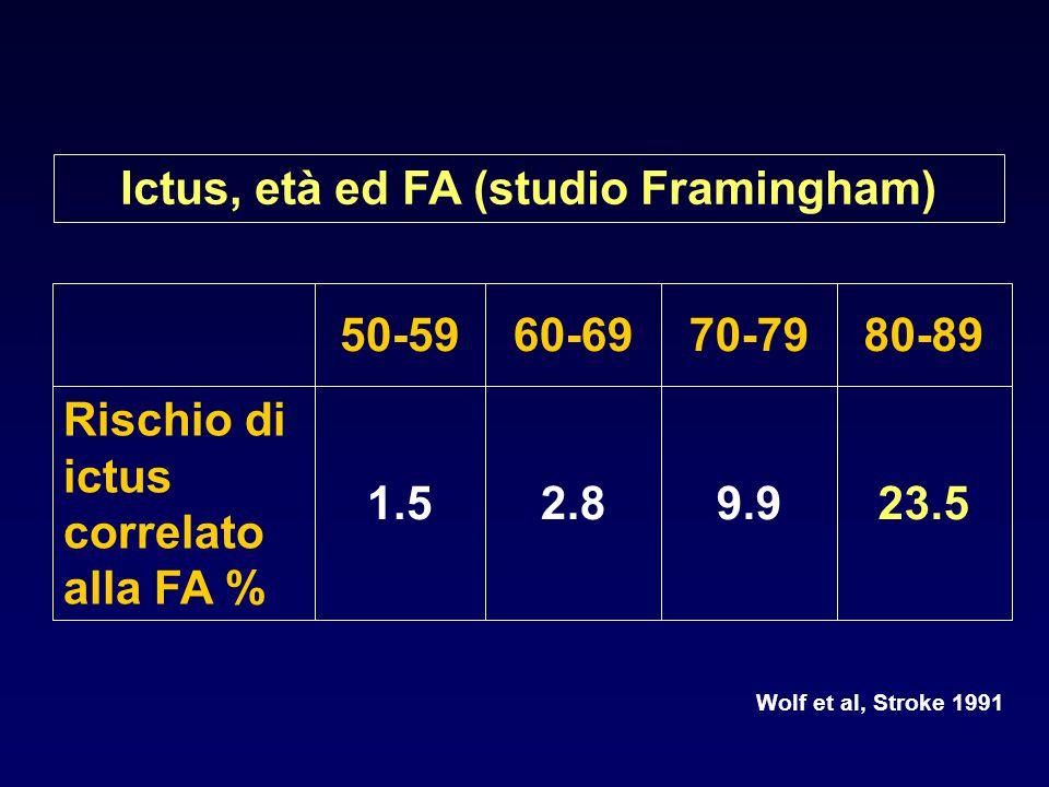 23.59.92.81.5 Rischio di ictus correlato alla FA % 80-8970-7960-6950-59 Ictus, età ed FA (studio Framingham) Wolf et al, Stroke 1991