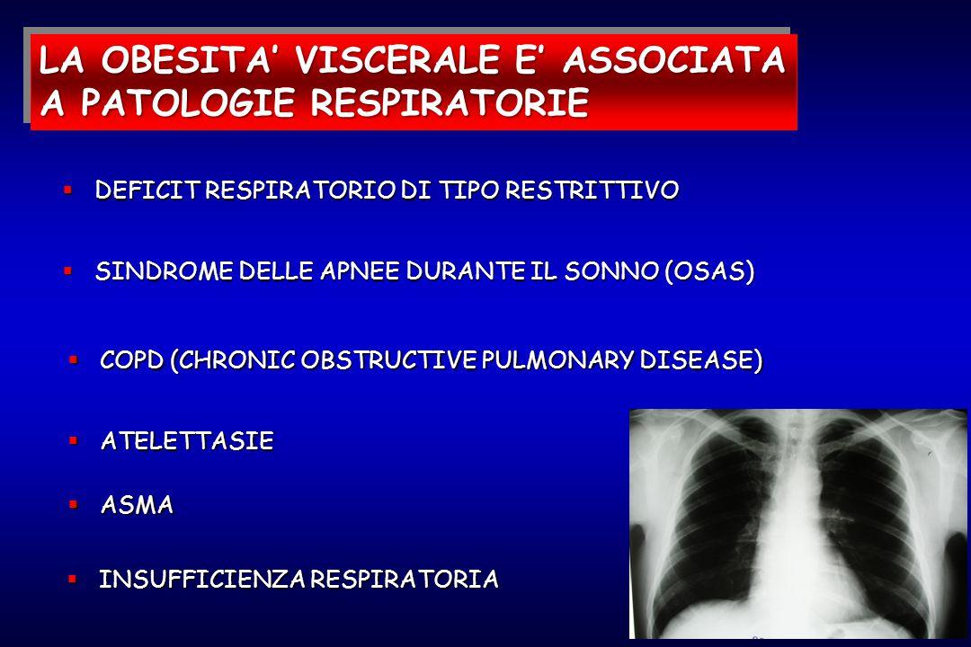  DEFICIT RESPIRATORIO DI TIPO RESTRITTIVO  ASMA  ATELETTASIE  COPD (CHRONIC OBSTRUCTIVE PULMONARY DISEASE)  INSUFFICIENZA RESPIRATORIA LA OBESITA' VISCERALE E' ASSOCIATA A PATOLOGIE RESPIRATORIE  SINDROME DELLE APNEE DURANTE IL SONNO (OSAS)